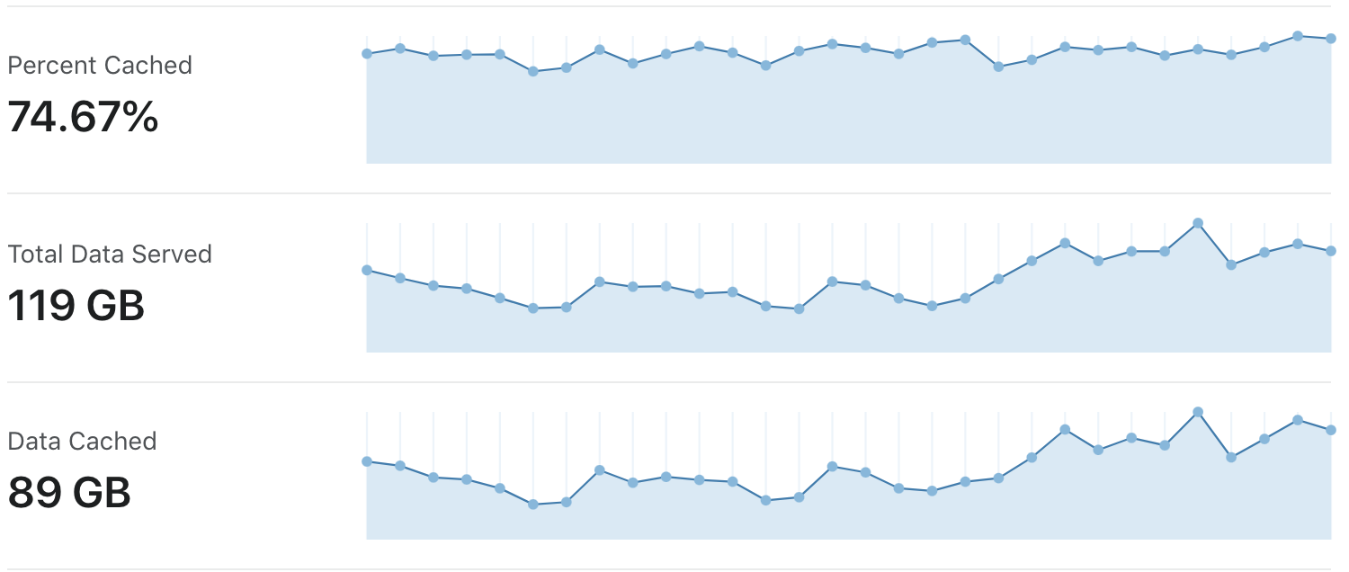 Cloudflare site analytics