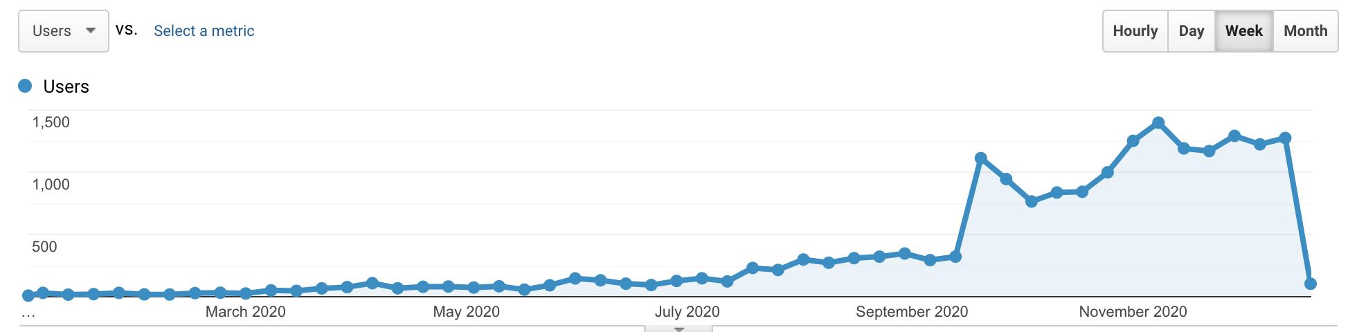Visitor analytics RobinDirksen.nl